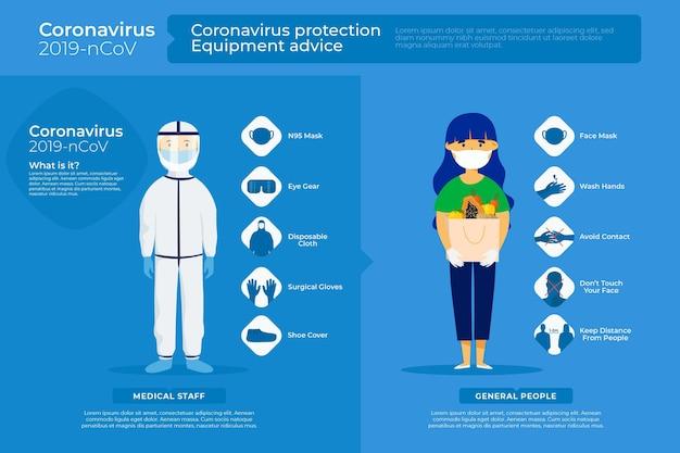 Advies over coronavirusbeschermingsapparatuur afgebeeld Gratis Vector