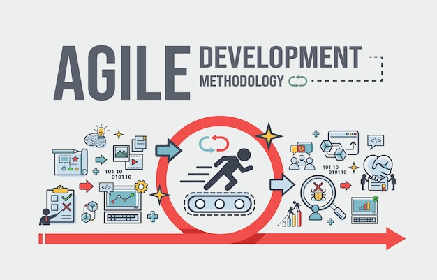 Agile ontwikkelingsmethodiek voor ontwikkelingssoftware en organiseren.