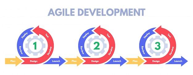 Agile ontwikkelingsmethodologie. softwareontwikkelingen sprinten, ontwikkelen procesmanagement en scrum sprints illustratie