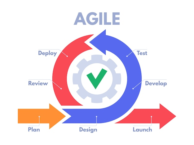 Agile ontwikkelingsproces infographic. softwareontwikkelaars sprints, productbeheer en scrum sprint schema illustratie