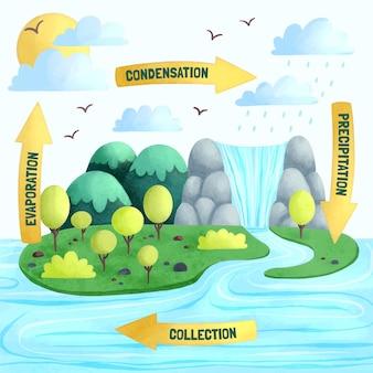 Aquarel watercyclus