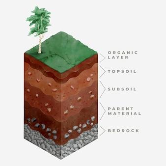 Aquarellagen van de aarde geïllustreerd