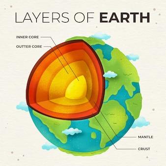 Aquarellagen van de aarde