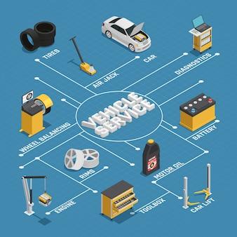 Auto onderhoud service isometrische stroomdiagram