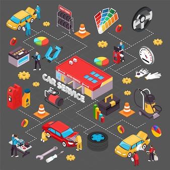 Auto service isometrisch stroomdiagram