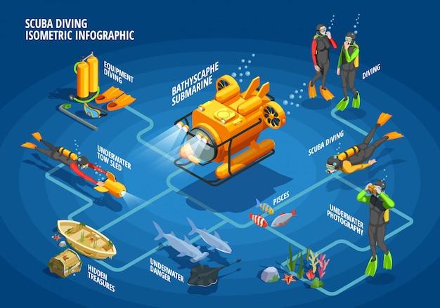 Bathyscaph snorkelen stroomdiagram infographics