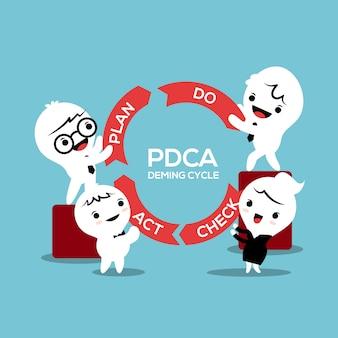 Bedrijfsproces pdca plan controleert actieketen concept