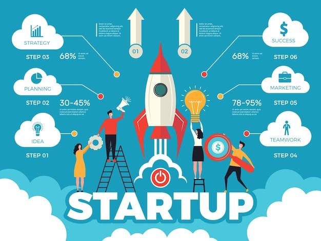 Bedrijfsstrategiepad en -stappen