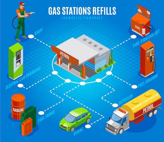 Benzinestations vult isometrisch stroomschema met geïsoleerde afbeeldingen van brandstofkolommen en tanks met personeelskarakter