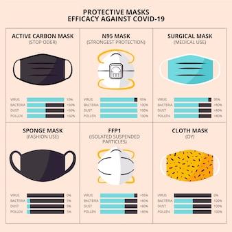 Beschermende maskers efficiëntie concept