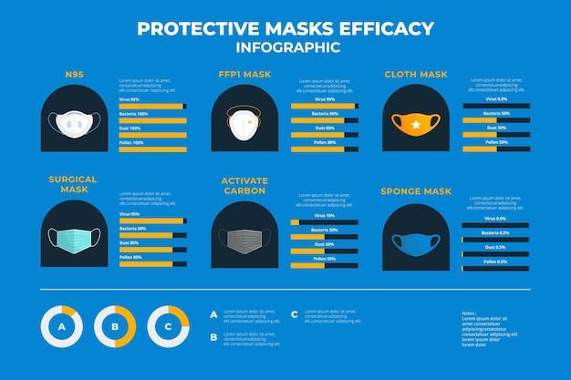 Beschermende maskers werkzaamheid infographic