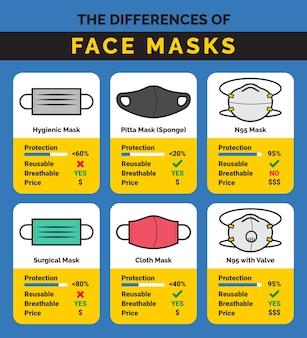 Beschermende sjabloon voor werkzaamheid van gezichtsmaskers