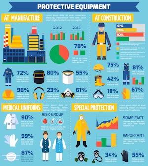 Beschermende uitrusting infographics