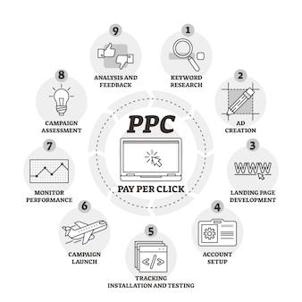 Betaal per klik of ppc vectorillustratie