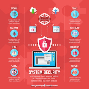 Beveiligingssysteem infographic