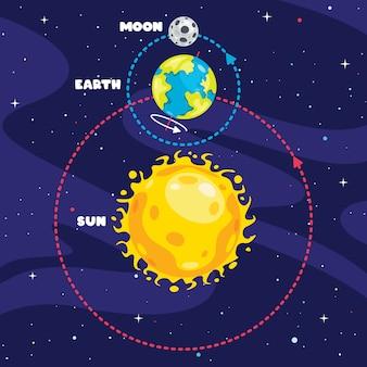 Beweging van de aarde en de zon