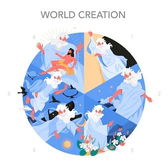 Bijbelverhalen over zes dagen schepping. christelijk bijbelkarakter. schriftgeschiedenis. genesis scheppingsverhaal, god schiep alles.