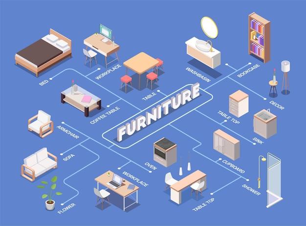 Binnenlands meubilair isometrisch stroomdiagram met boekenkastillustratie