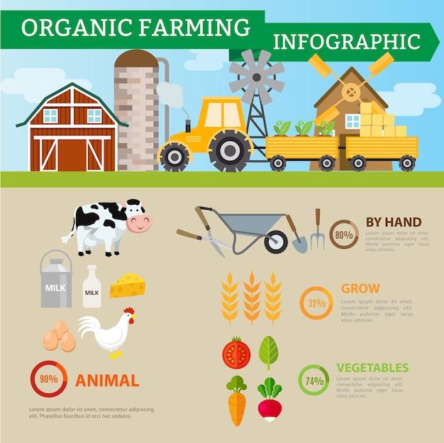 Biologische landbouw en industriële voeding