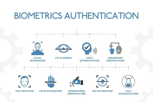 Biometrie authenticatie modern concept sjabloon met eenvoudige 2 gekleurde pictogrammen. bevat pictogrammen zoals gezichtsherkenning, gezichtsherkenning, vingerafdrukidentificatie, handpalmherkenning en meer