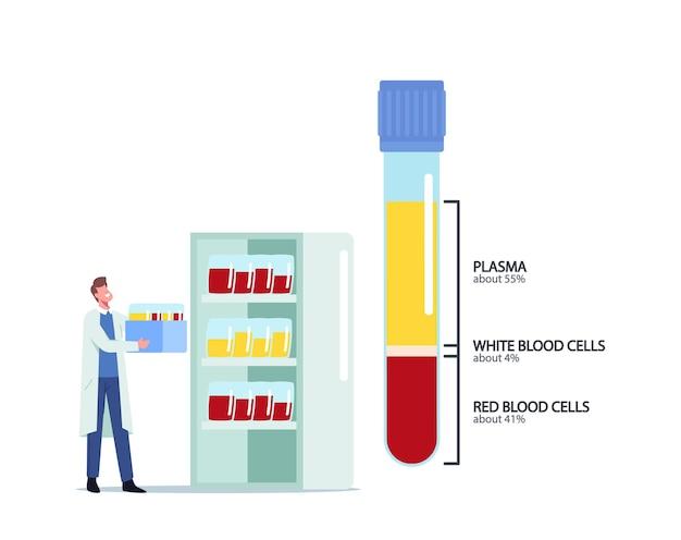 Bloedsamenstelling, geneeskunde, gezondheidszorgconcept. het kleine mannelijke dokterskarakter draagt flessen met monsters in een enorme glazen kolf met levensbloedplasma, witte en rode cellen. cartoon vectorillustratie