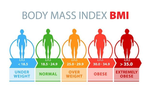 Body mass index man silhouetten met verschillende graden van zwaarlijvigheid