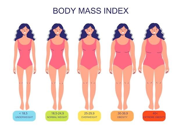 Body mass index van ondergewicht tot extreem zwaarlijvig silhouetten van vrouwen in verschillende mate