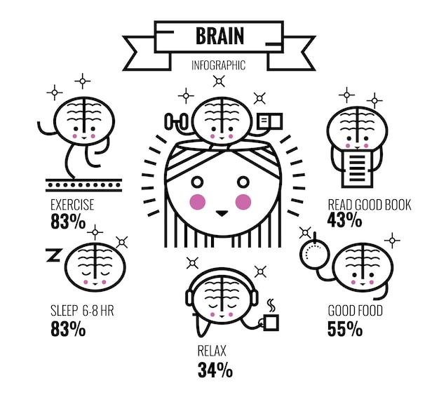 Brain oefening. geestelijke gezondheid tips. brain character design en infographic. vlakke dunne lijnontwerpelementen. vector illustratie