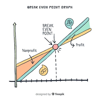 Break-even puntgrafiek