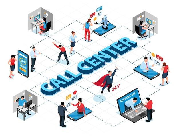 Callcenter isometrisch stroomschema met operators 24-uurs klantenservice
