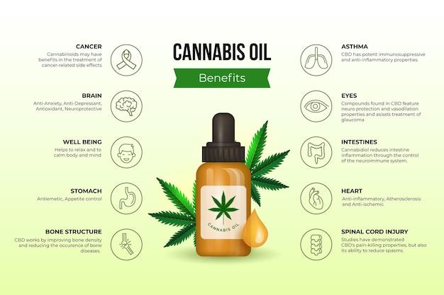 Cannabisolie voordelen infographic met geïllustreerde fles