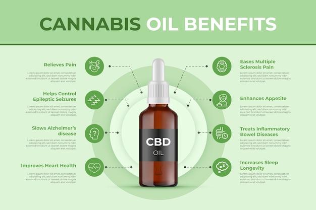 Cannabisolie voordelen infographic sjabloon