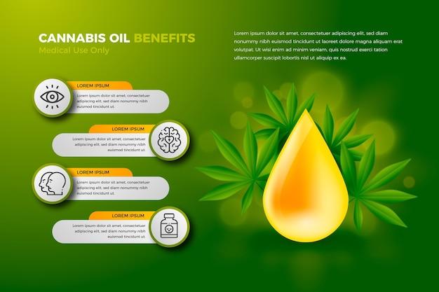 Cannabisolie voordelen infographic
