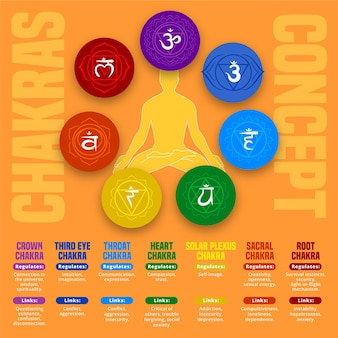 Chakra's concept
