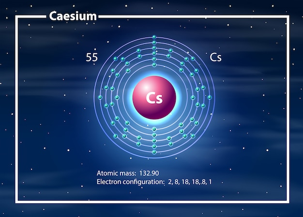 Chemicus atoom van cesium-diagram