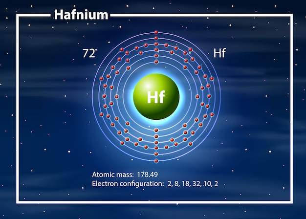 Chemicus atoom van hafnium-diagram