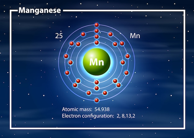 Chemicus atoom van magganese diagram