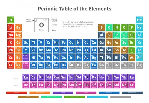 Chemische periodieke lijst van elementen met de vectorillustratie van kleurencellen