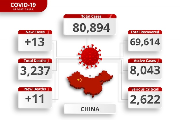 China coronavirus bevestigde gevallen. bewerkbare infographic sjabloon voor dagelijkse nieuwsupdate. corona virusstatistieken per land.