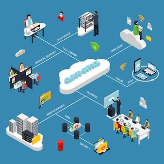 Cloud office isometrische stroomdiagram