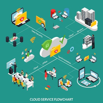 Cloud service isometrische stroomdiagram