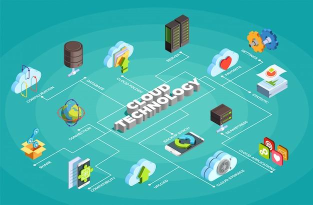 Cloud service technology isometrische stroomdiagram