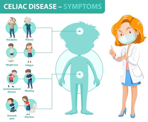 Coeliakie symptomen informatie infographic