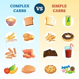 Complexe koolhydraten en eenvoudige koolhydraten vergelijking en uitleg diagram. educatieve regeling met gezonde voeding, voedsellevensstijl versus ongezonde obesitasrisicomaaltijden als infographics voor schooluitgaven.