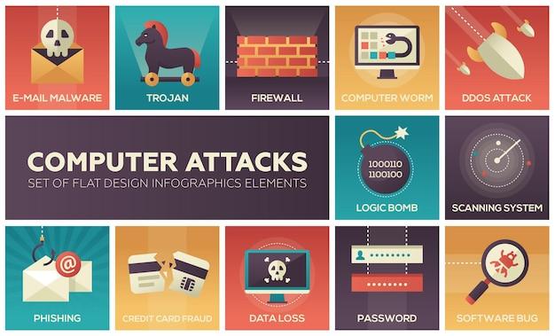 Computeraanvallen - set van platte ontwerpelementen infographics. e-mailmalware, trojan, firewall, worm, ddos, logische bom, scansysteem, phishing, creditcardfraude, gegevensverlies, wachtwoord, softwarefout