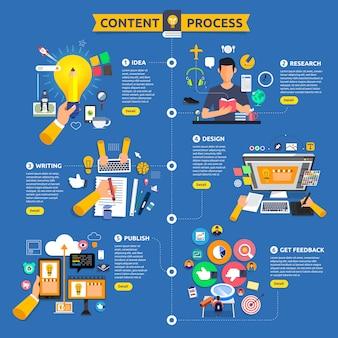 Concept content marketingproces begint met idee, onderwerp, schrijven, ontwerpen en feedback krijgen. illustreren.