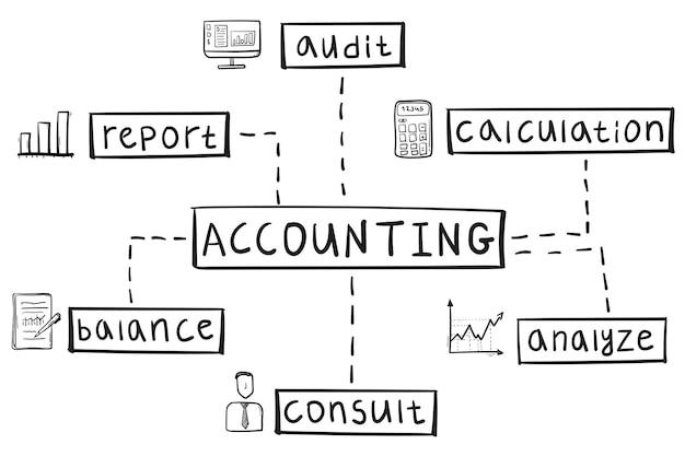 Concept van boekhoudkundige mindmap in handgeschreven stijl.