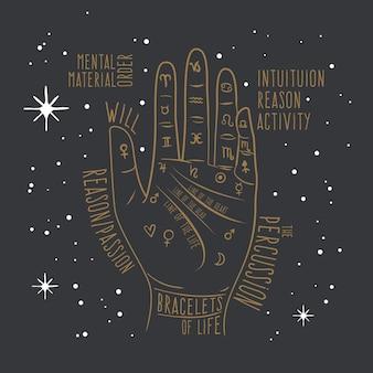Concept van handlijnkunde