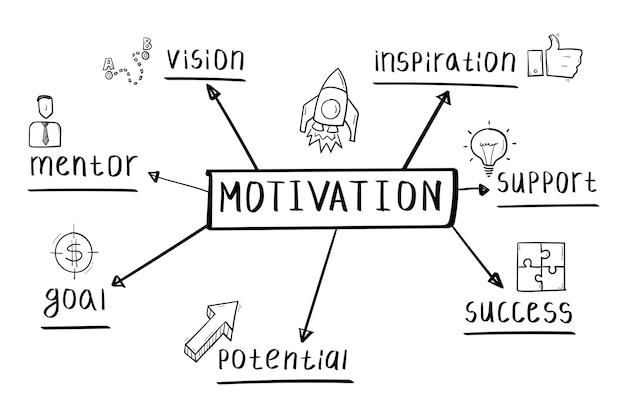 Concept van motivatie mindmap in handgeschreven stijl.