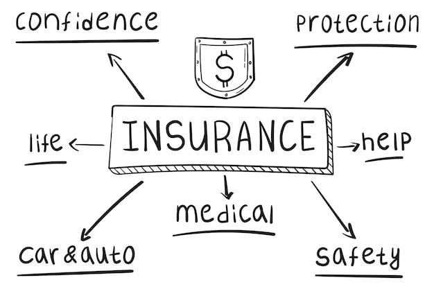 Concept van verzekering mindmap in handgeschreven stijl.